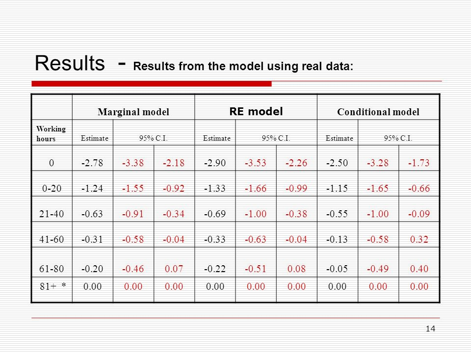 14 Results - Results from the model using real data: Marginal model RE model Conditional model Working hoursEstimate95% C.I.Estimate95% C.I.Estimate95