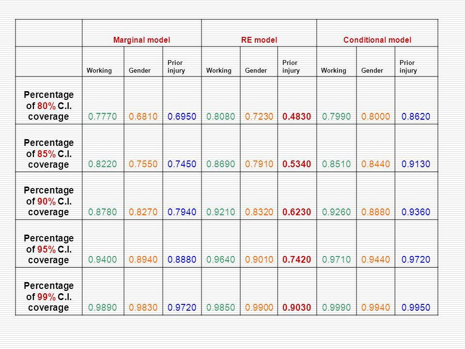 Marginal modelRE modelConditional model WorkingGender Prior injuryWorkingGender Prior injuryWorkingGender Prior injury Percentage of 80% C.I. coverage