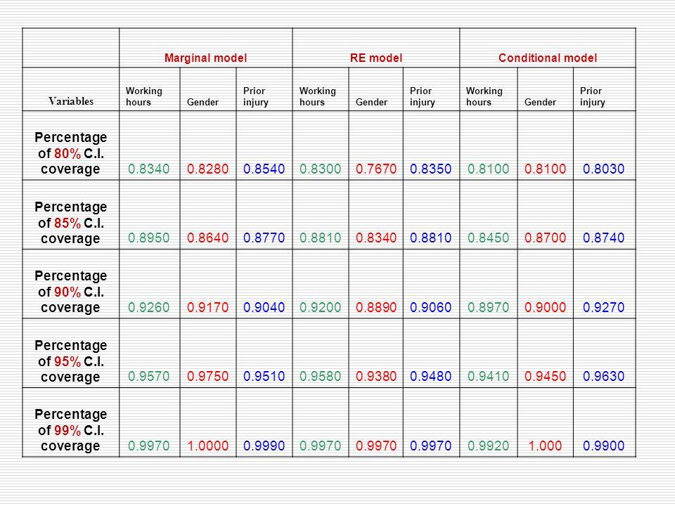Marginal modelRE modelConditional model Variables Working hoursGender Prior injury Working hoursGender Prior injury Working hoursGender Prior injury P