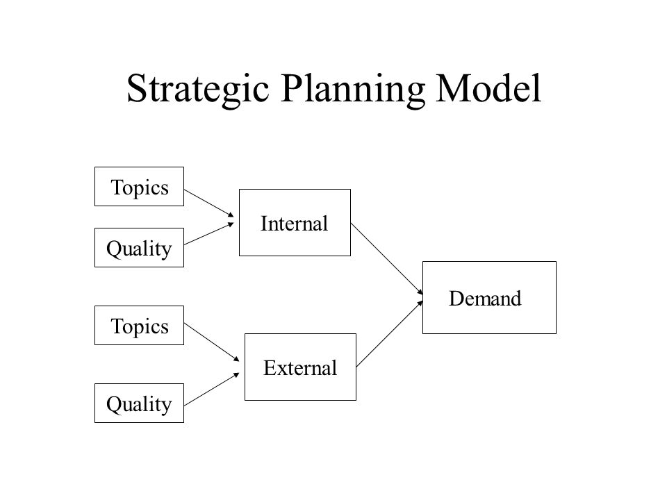 Strategic Planning Model Demand Internal External Topics Quality Topics Quality