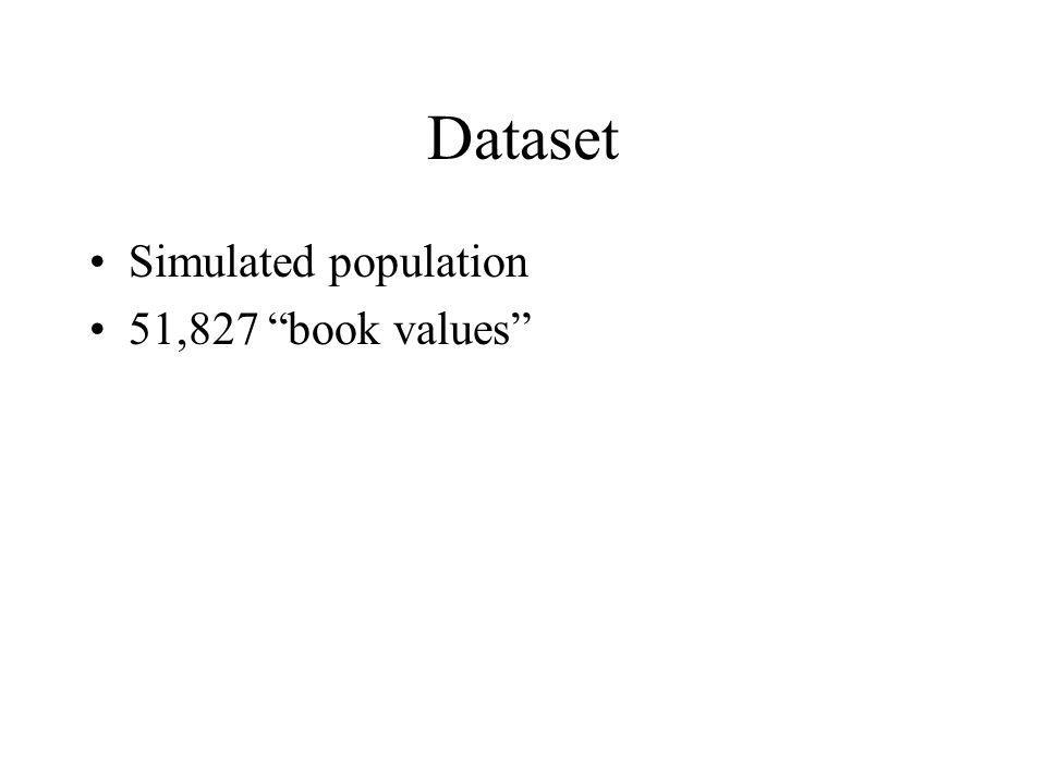 Dataset Simulated population 51,827 book values
