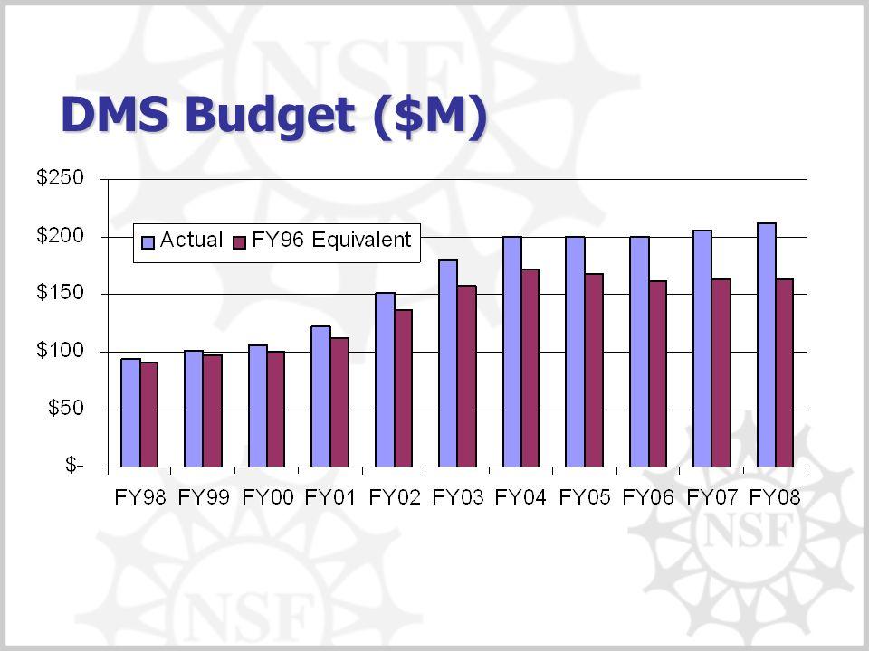 DMS Budget ($M)