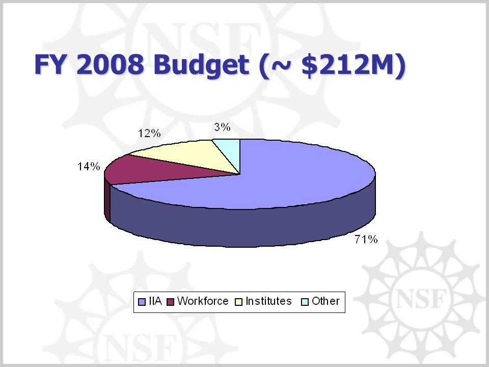 FY 2008 Budget (~ $212M)
