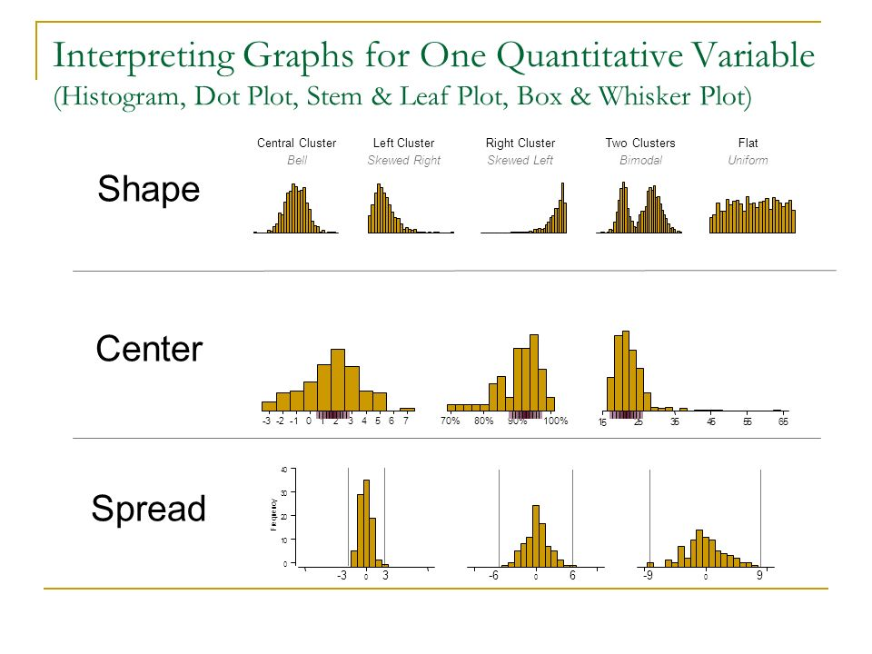 Interpreting Graphs for One Quantitative Variable (Histogram, Dot Plot, Stem & Leaf Plot, Box & Whisker Plot) Central Cluster Bell Left Cluster Skewed