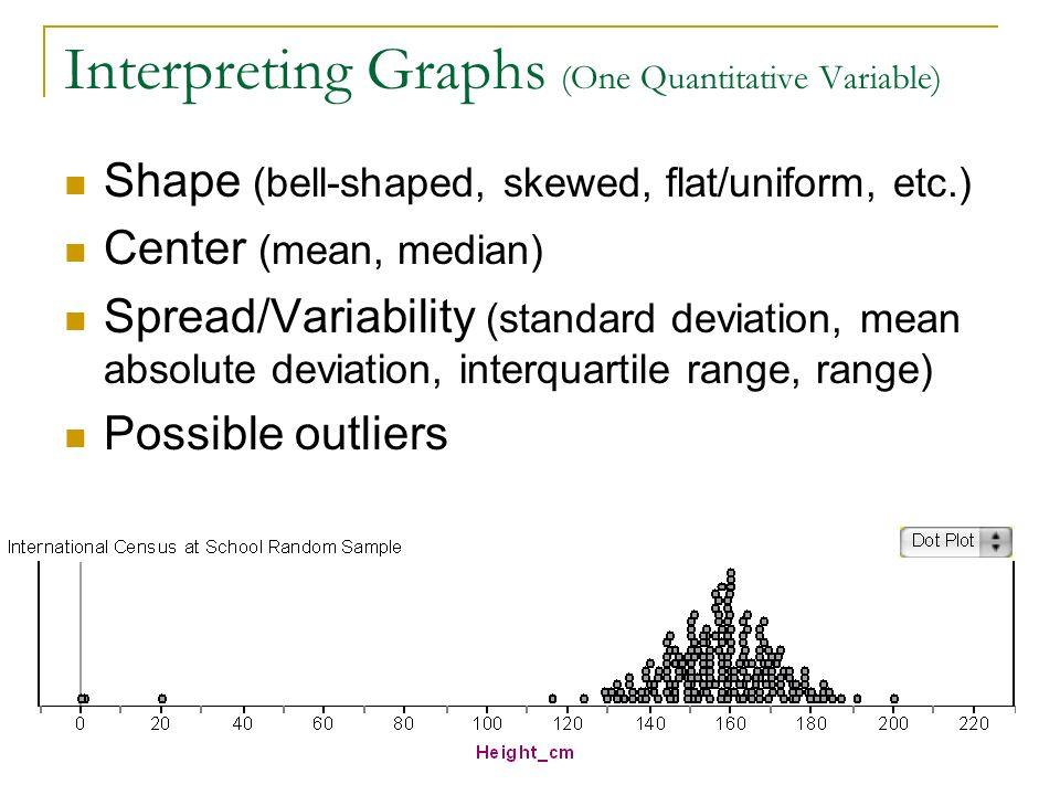 Interpreting Graphs (One Quantitative Variable) Shape (bell-shaped, skewed, flat/uniform, etc.) Center (mean, median) Spread/Variability (standard dev