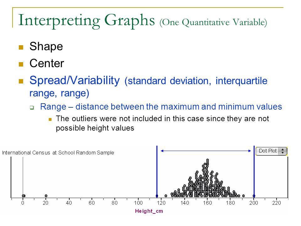 Interpreting Graphs (One Quantitative Variable) Shape Center Spread/Variability (standard deviation, interquartile range, range) Range – distance betw