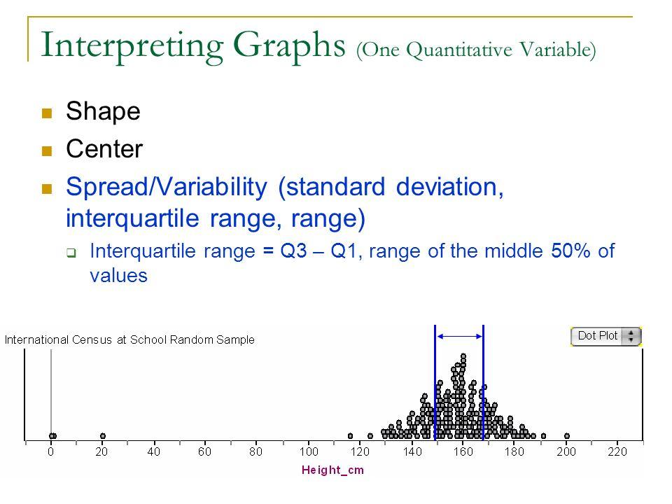 Interpreting Graphs (One Quantitative Variable) Shape Center Spread/Variability (standard deviation, interquartile range, range) Interquartile range =