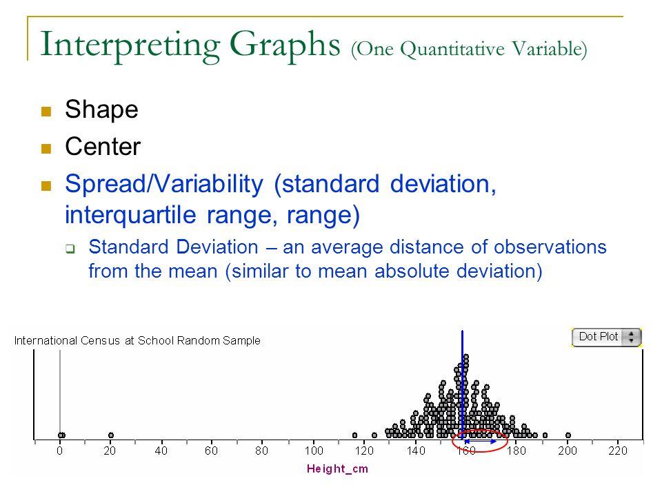 Interpreting Graphs (One Quantitative Variable) Shape Center Spread/Variability (standard deviation, interquartile range, range) Standard Deviation –