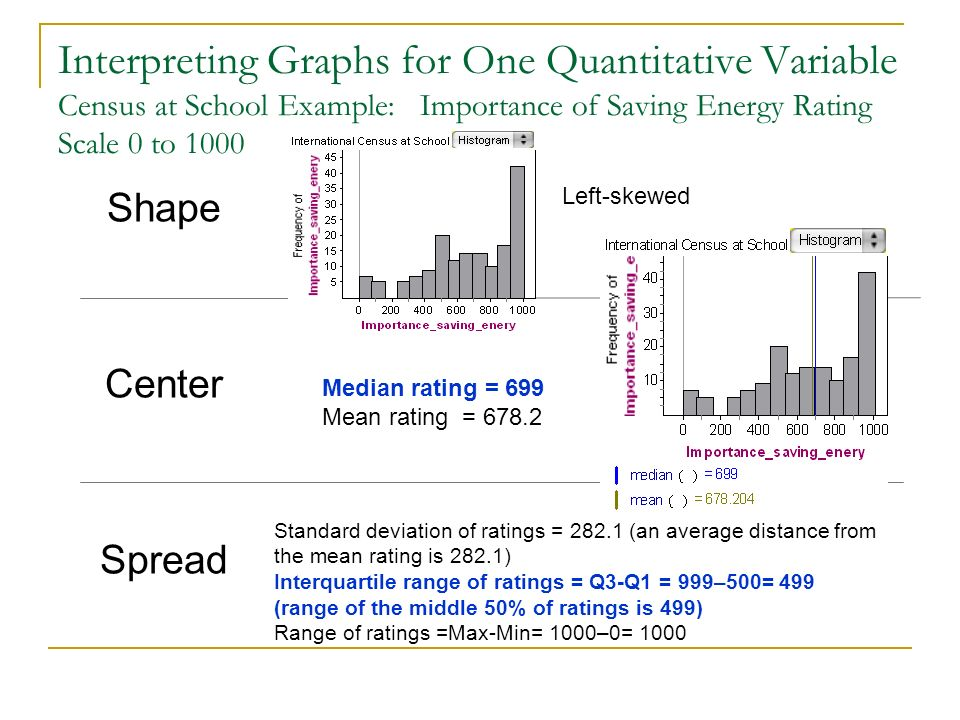 Interpreting Graphs for One Quantitative Variable Census at School Example: Importance of Saving Energy Rating Scale 0 to 1000 Shape Center Spread Lef