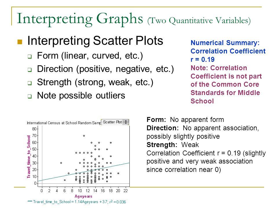 Interpreting Graphs (Two Quantitative Variables) Interpreting Scatter Plots Form (linear, curved, etc.) Direction (positive, negative, etc.) Strength
