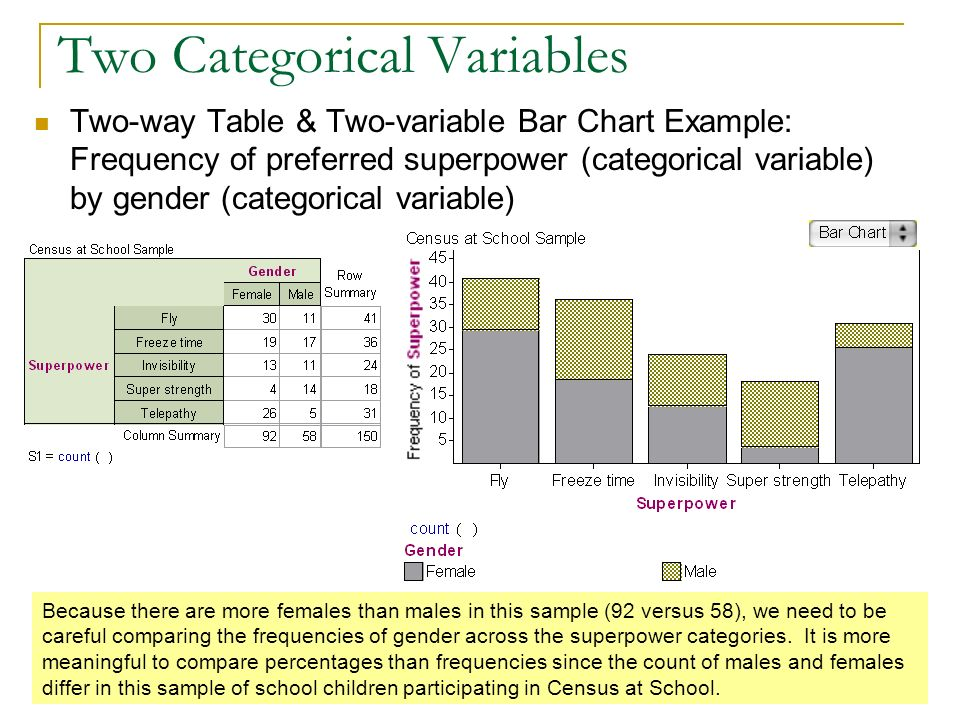 Two Categorical Variables Two-way Table & Two-variable Bar Chart Example: Frequency of preferred superpower (categorical variable) by gender (categori