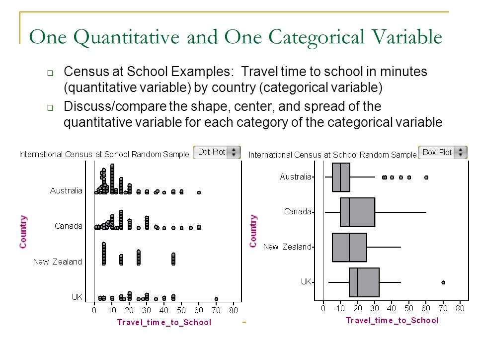 One Quantitative and One Categorical Variable Census at School Examples: Travel time to school in minutes (quantitative variable) by country (categori