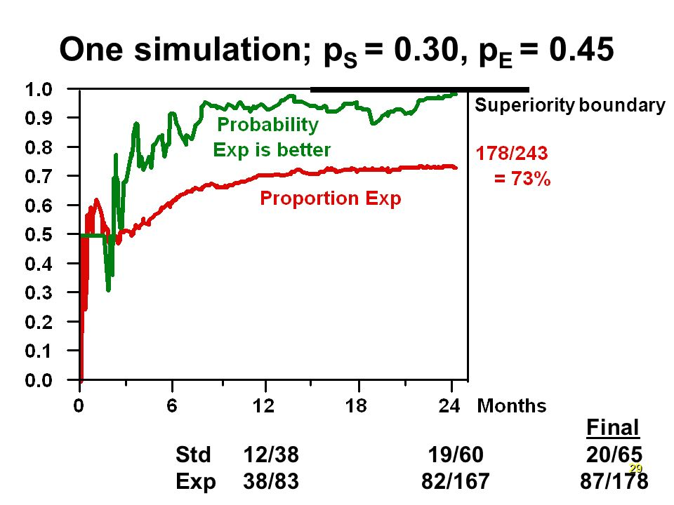 29 One simulation; p S = 0.30, p E = 0.45 Final Std12/38 19/60 20/65 Exp38/83 82/16787/178 Superiority boundary