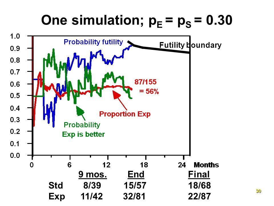 30 9 mos. End Final Std 8/39 15/57 18/68 Exp 11/42 32/81 22/87 One simulation; p E = p S = 0.30 Futility boundary