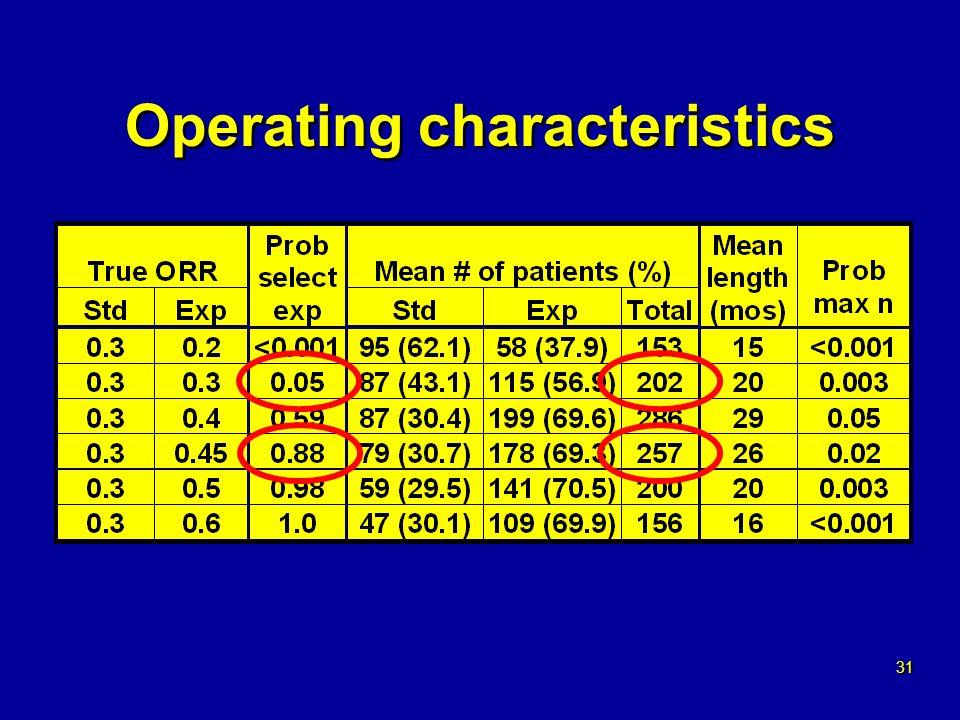 31 Operating characteristics