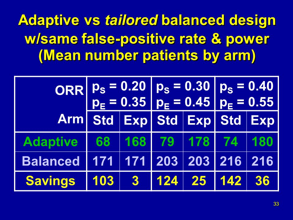 33 Adaptive vs tailored balanced design w/same false-positive rate & power (Mean number patients by arm) ORR Arm p S = 0.20 p E = 0.35 p S = 0.30 p E = 0.45 p S = 0.40 p E = 0.55 StdExpStdExpStdExp Adaptive681687917874180 Balanced171 203 216 Savings10331242514236