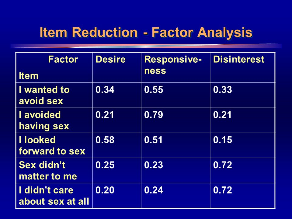 15 Item Reduction - Factor Analysis Factor Item DesireResponsive- ness Disinterest I wanted to avoid sex I avoided having sex I looked forward to sex Sex didnt matter to me I didnt care about sex at all