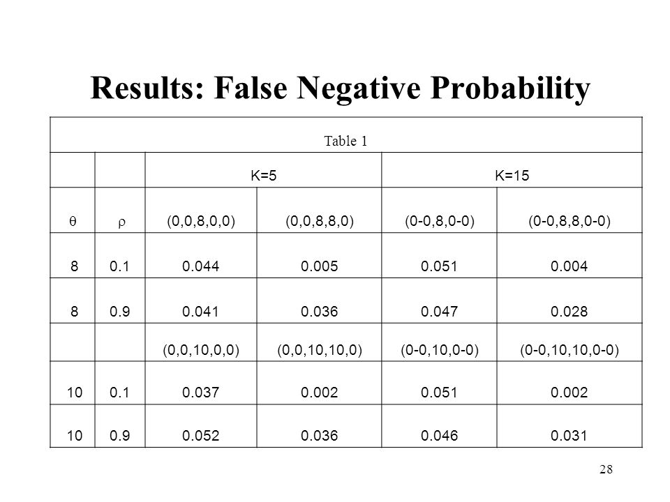 28 Results: False Negative Probability Table 1 K=5K=15 (0,0,8,0,0)(0,0,8,8,0)(0-0,8,0-0)(0-0,8,8,0-0) 80.10.0440.0050.0510.004 80.90.0410.0360.0470.028 (0,0,10,0,0)(0,0,10,10,0)(0-0,10,0-0)(0-0,10,10,0-0) 100.10.0370.0020.0510.002 100.90.0520.0360.0460.031