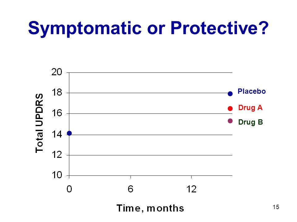 15 Symptomatic or Protective? Placebo Drug A Drug B