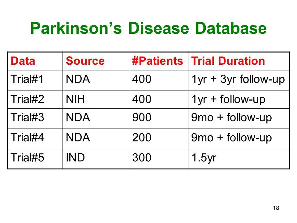 18 Parkinsons Disease Database DataSource#PatientsTrial Duration Trial#1NDA4001yr + 3yr follow-up Trial#2NIH4001yr + follow-up Trial#3NDA9009mo + foll