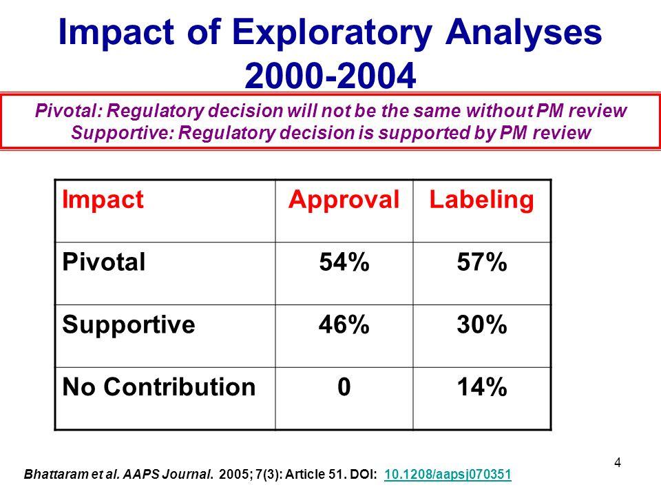 4 Impact of Exploratory Analyses 2000-2004 Bhattaram et al. AAPS Journal. 2005; 7(3): Article 51. DOI: 10.1208/aapsj07035110.1208/aapsj070351 ImpactAp