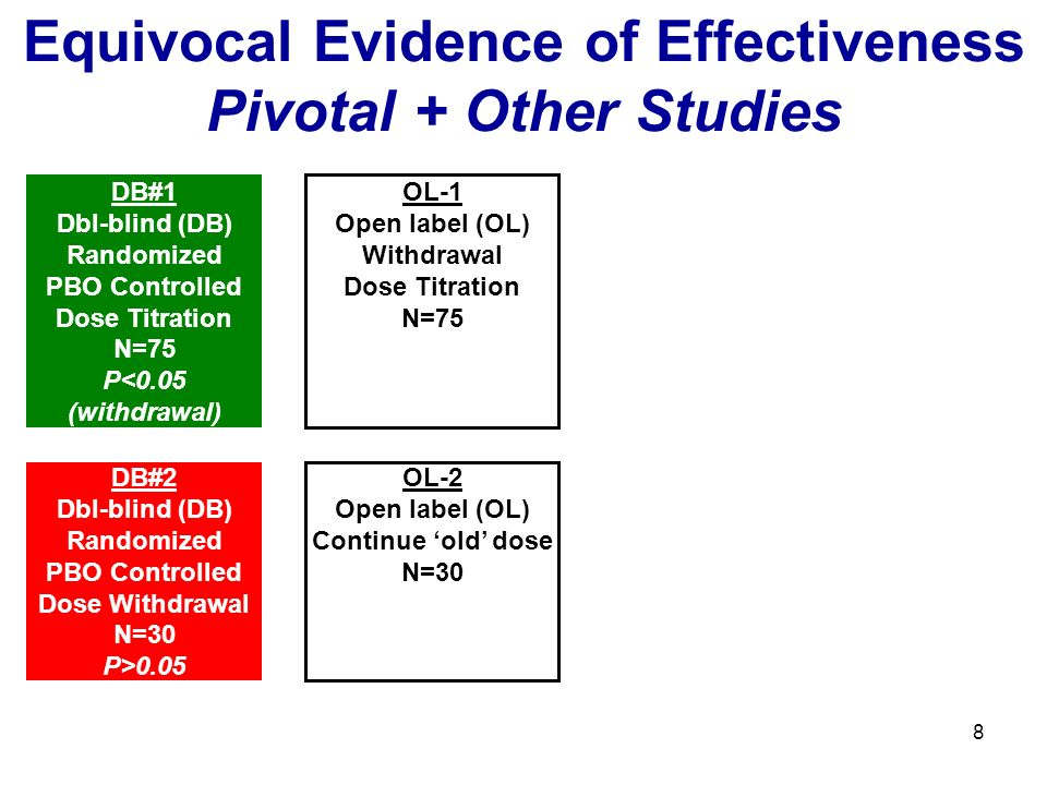 8 Equivocal Evidence of Effectiveness Pivotal + Other Studies OL-1 Open label (OL) Withdrawal Dose Titration N=75 OL-2 Open label (OL) Continue old do