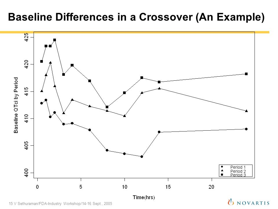 15 V Sethuraman/FDA-Industry Workshop/14-16 Sept., 2005 Baseline Differences in a Crossover (An Example)