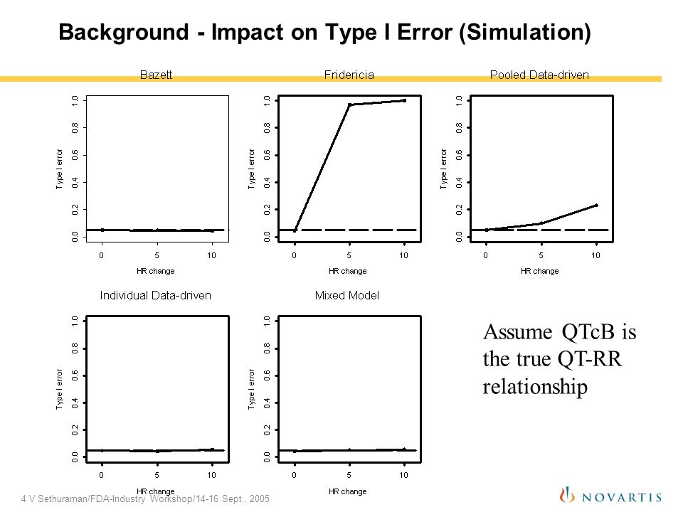 4 V Sethuraman/FDA-Industry Workshop/14-16 Sept., 2005 Background - Impact on Type I Error (Simulation) Assume QTcB is the true QT-RR relationship