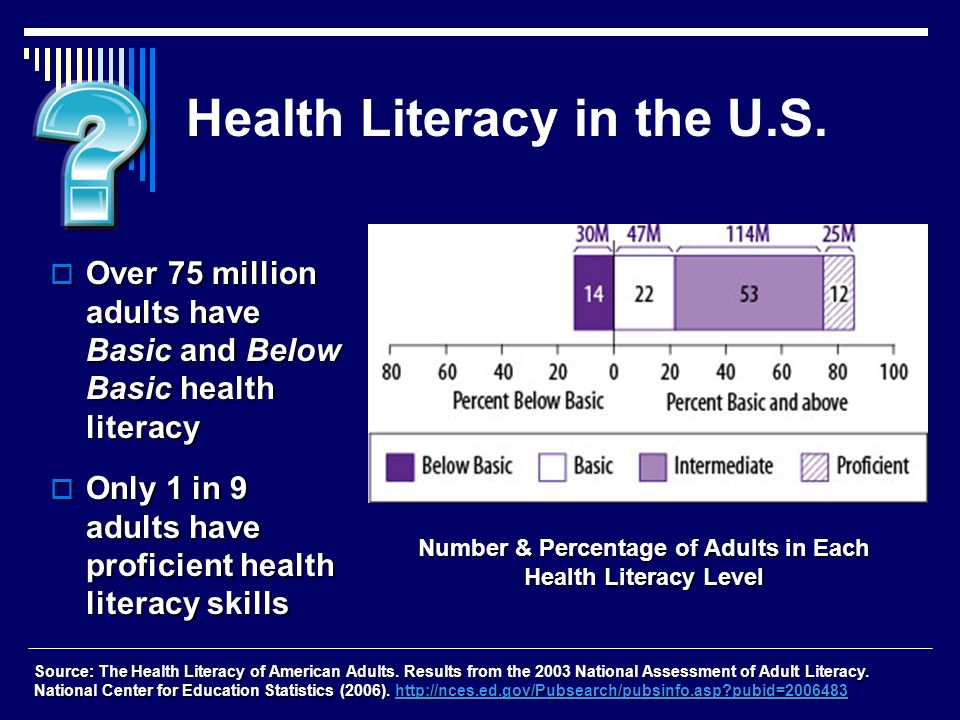 Health Literacy in the U.S. Over 75 million adults have Basic and Below Basic health literacy Over 75 million adults have Basic and Below Basic health