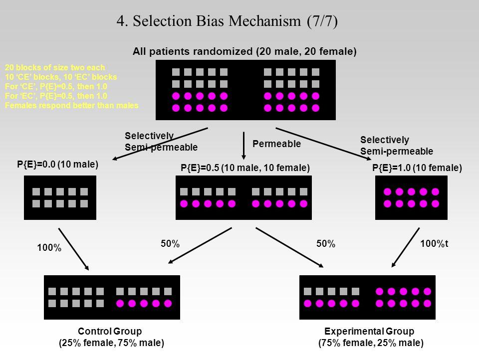 All patients randomized (20 male, 20 female) P{E}=0.0 (10 male) P{E}=0.5 (10 male, 10 female)P{E}=1.0 (10 female) Control Group (25% female, 75% male)