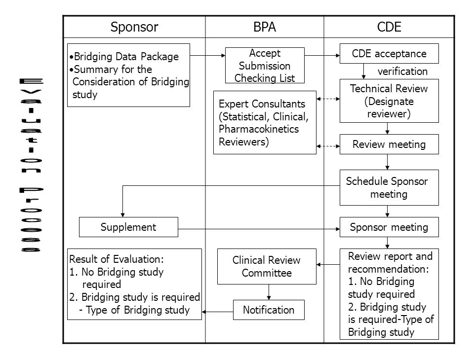 SponsorBPACDE Bridging Data Package Summary for the Consideration of Bridging study Accept Submission Checking List CDE acceptance Technical Review (D