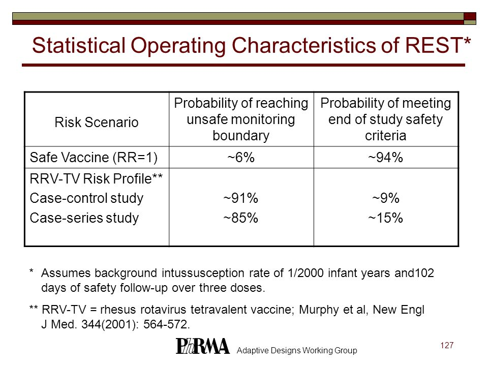 127 Adaptive Designs Working Group Statistical Operating Characteristics of REST* Risk Scenario Probability of reaching unsafe monitoring boundary Pro