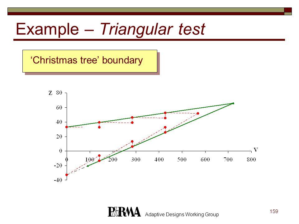 159 Adaptive Designs Working Group Example – Triangular test Christmas tree boundary