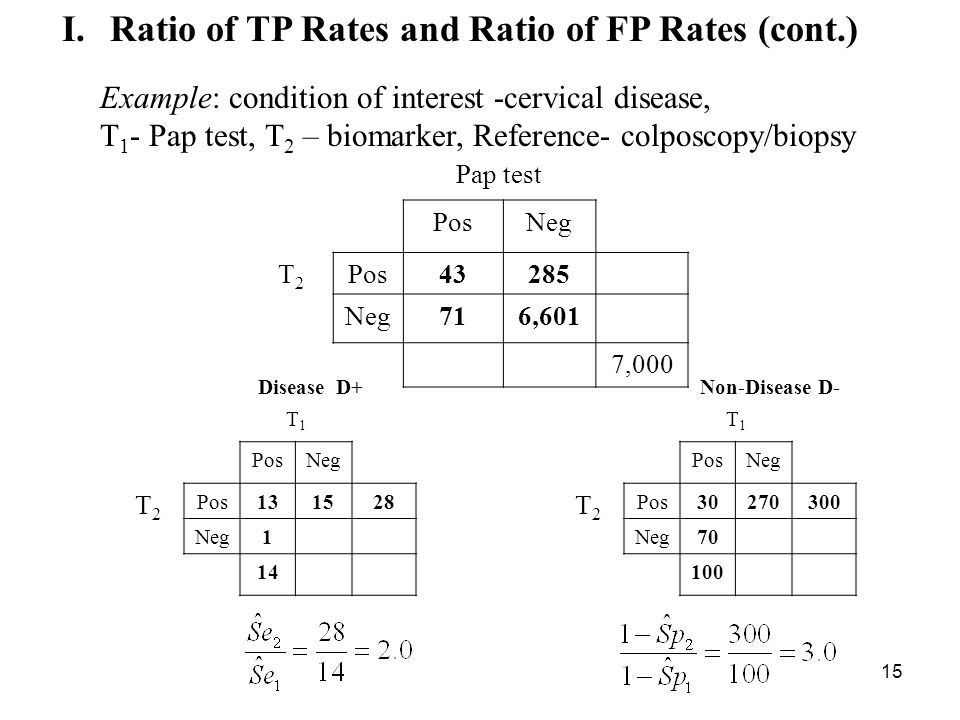 15 I.Ratio of TP Rates and Ratio of FP Rates (cont.) Pap test PosNeg T2T2 Pos43285 Neg716,601 7,000 T1T1 PosNeg T2T2 Pos30270300 Neg70 100 Disease D+ Non-Disease D- T1T1 PosNeg T2T2 Pos131528 Neg1 14 Example: condition of interest -cervical disease, T 1 - Pap test, T 2 – biomarker, Reference- colposcopy/biopsy