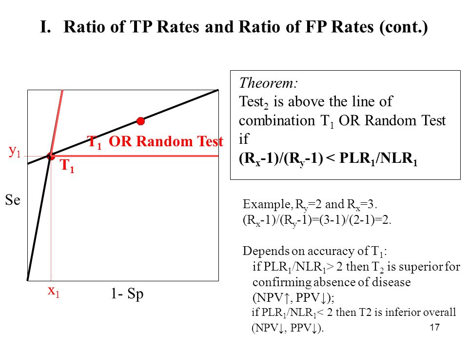 17 Se 1- Sp y1y1 x1x1 T1T1 T 1 OR Random Test I.Ratio of TP Rates and Ratio of FP Rates (cont.) Theorem: Test 2 is above the line of combination T 1 OR Random Test if (R x -1)/(R y -1) < PLR 1 /NLR 1 Example, R y =2 and R x =3.