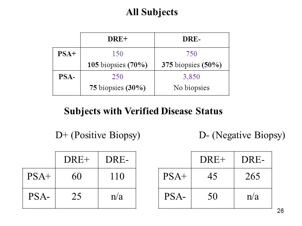 26 Subjects with Verified Disease Status DRE+DRE- PSA+60110 PSA-25n/a DRE+DRE- PSA+45265 PSA-50n/a DRE+DRE- PSA+150 105 biopsies (70%) 750 375 biopsies (50%) PSA-250 75 biopsies (30%) 3,850 No biopsies D+ (Positive Biopsy) D- (Negative Biopsy) All Subjects