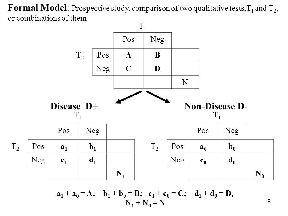 8 Formal Model: Prospective study, comparison of two qualitative tests,T 1 and T 2, or combinations of them T1T1 PosNeg T2T2 PosAB NegCD N T1T1 PosNeg T2T2 Posa1a1 b1b1 Negc1c1 d1d1 N1N1 T1T1 PosNeg T2T2 Posa0a0 b0b0 Negc0c0 d0d0 N0N0 Disease D+ Non-Disease D- a 1 + a 0 = A; b 1 + b 0 = B; c 1 + c 0 = C; d 1 + d 0 = D, N 1 + N 0 = N