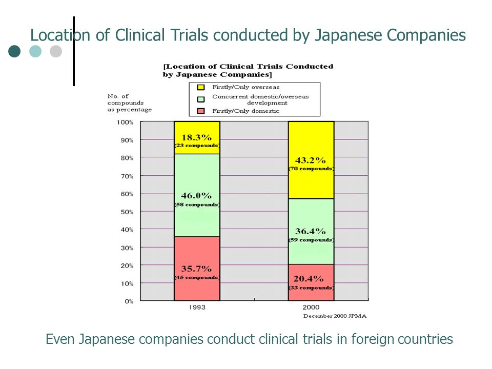 Location of Clinical Trials conducted by Japanese Companies Even Japanese companies conduct clinical trials in foreign countries