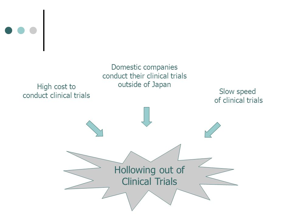 Hollowing out of Clinical Trials High cost to conduct clinical trials Domestic companies conduct their clinical trials outside of Japan Slow speed of clinical trials