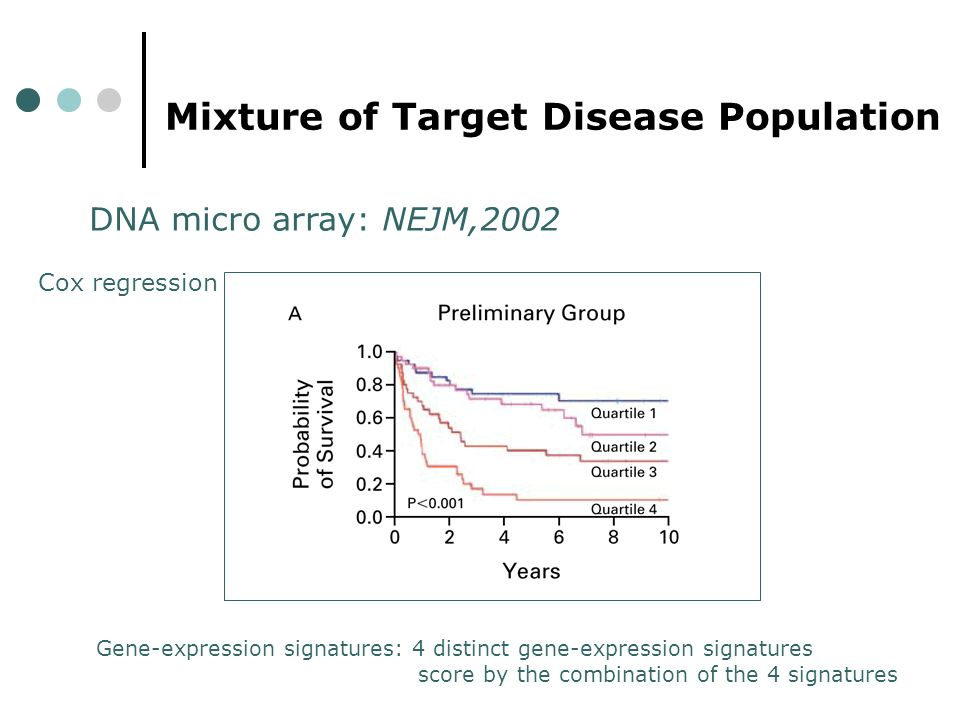 DNA micro array: NEJM,2002 Cox regression Gene-expression signatures: 4 distinct gene-expression signatures score by the combination of the 4 signatures Mixture of Target Disease Population