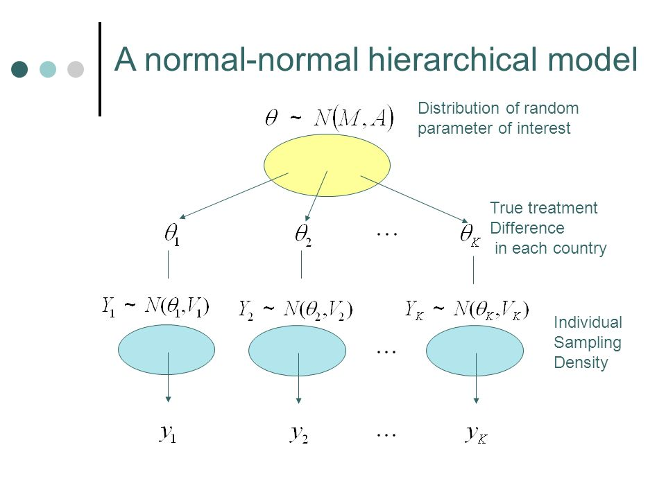Individual Sampling Density Distribution of random parameter of interest A normal-normal hierarchical model True treatment Difference in each country