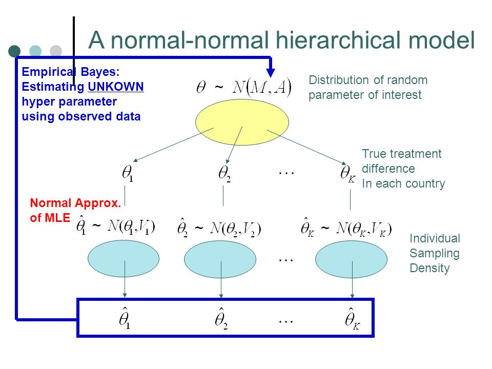 Individual Sampling Density A normal-normal hierarchical model Normal Approx.