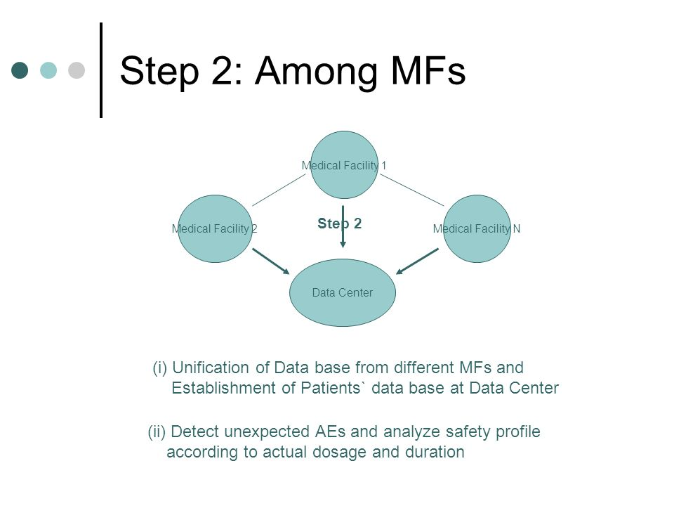 Step 2: Among MFs Medical Facility 2Medical Facility N Medical Facility 1 Data Center Step 2 (i) Unification of Data base from different MFs and Establishment of Patients` data base at Data Center (ii) Detect unexpected AEs and analyze safety profile according to actual dosage and duration
