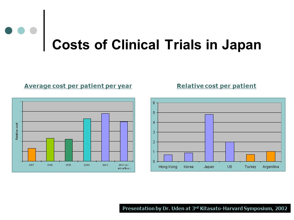 Costs of Clinical Trials in Japan Average cost per patient per yearRelative cost per patient Presentation by Dr.