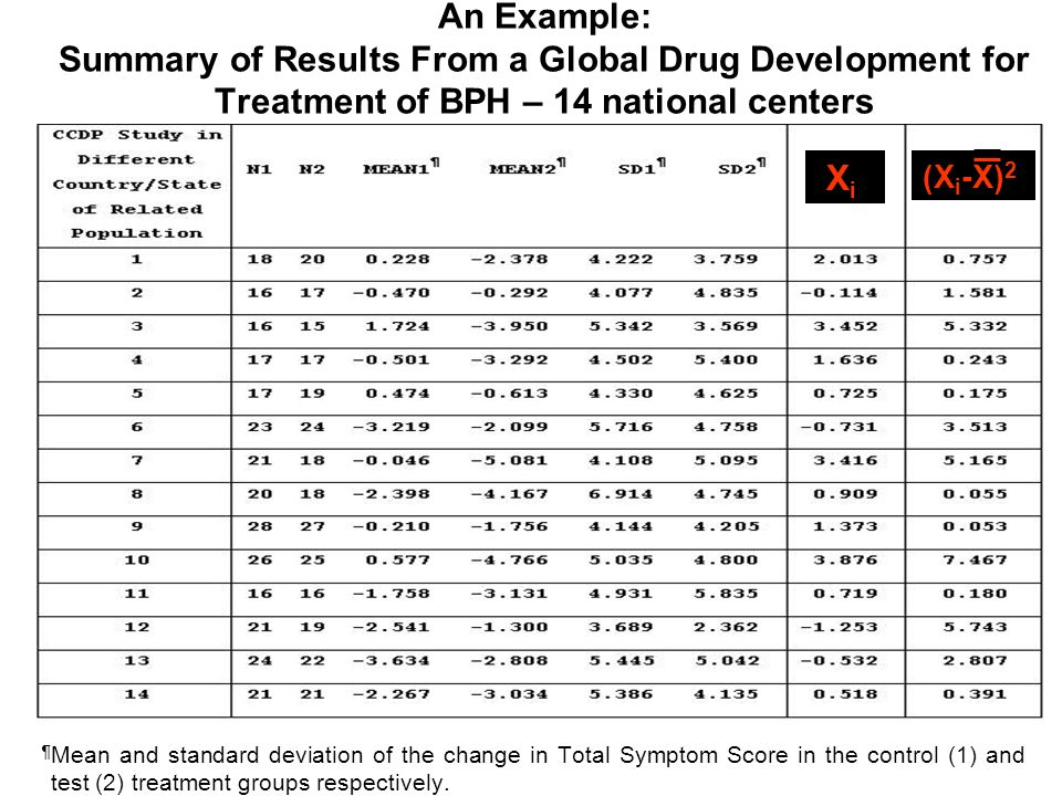 An Example: Summary of Results From a Global Drug Development for Treatment of BPH – 14 national centers ¶ Mean and standard deviation of the change in Total Symptom Score in the control (1) and test (2) treatment groups respectively.