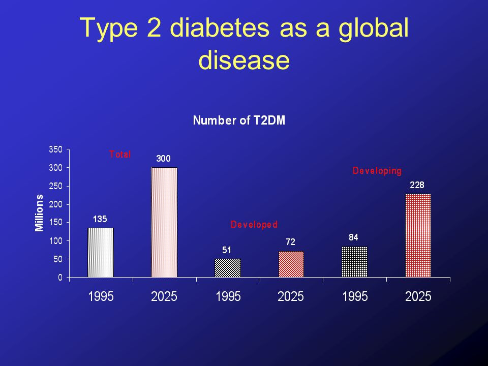 Foundation of Type 2 Diabetes Undoubtedly with genetic roots –Biomarkers must exist –Comparisons among populations (and individuals) are justified Comparisons are, however, confounded –Multiple sources of bias Sampling differences –Differences in duration of disease –Differences in awareness of disease –Differences in medical practice Differences of assay methods Temporal differences (varying degrees of affluence) –Differences of interpretation of results