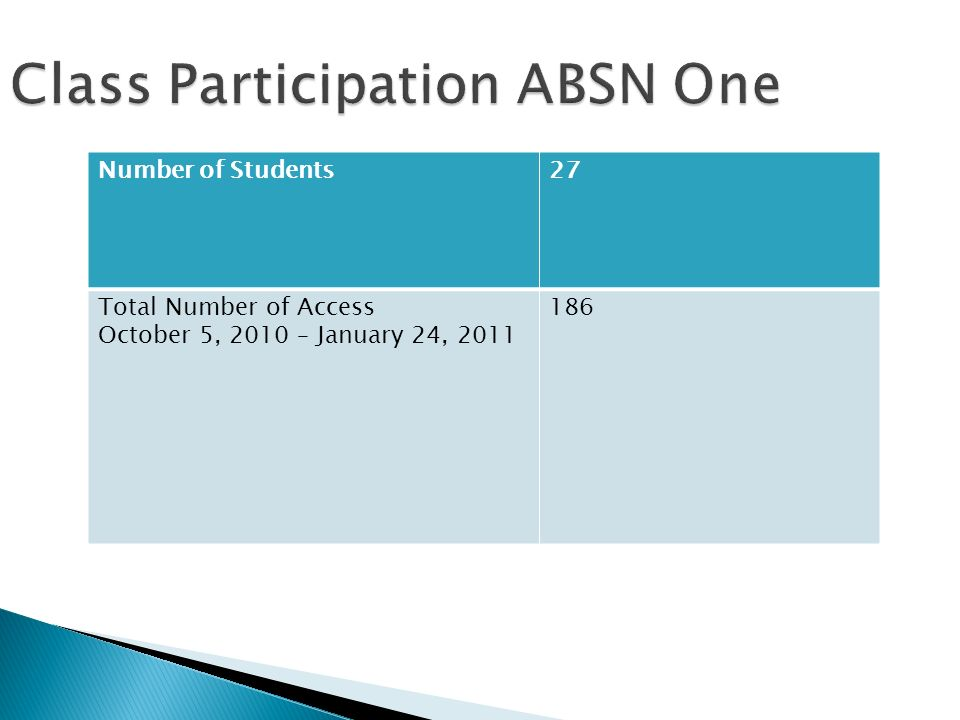 Class Participation ABSN One Number of Students27 Total Number of Access October 5, 2010 – January 24,