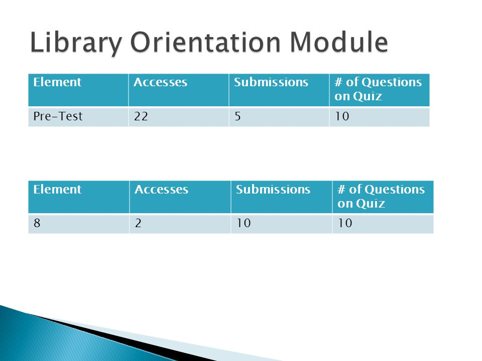 ElementAccessesSubmissions# of Questions on Quiz Pre-Test22510 ElementAccessesSubmissions# of Questions on Quiz 8210