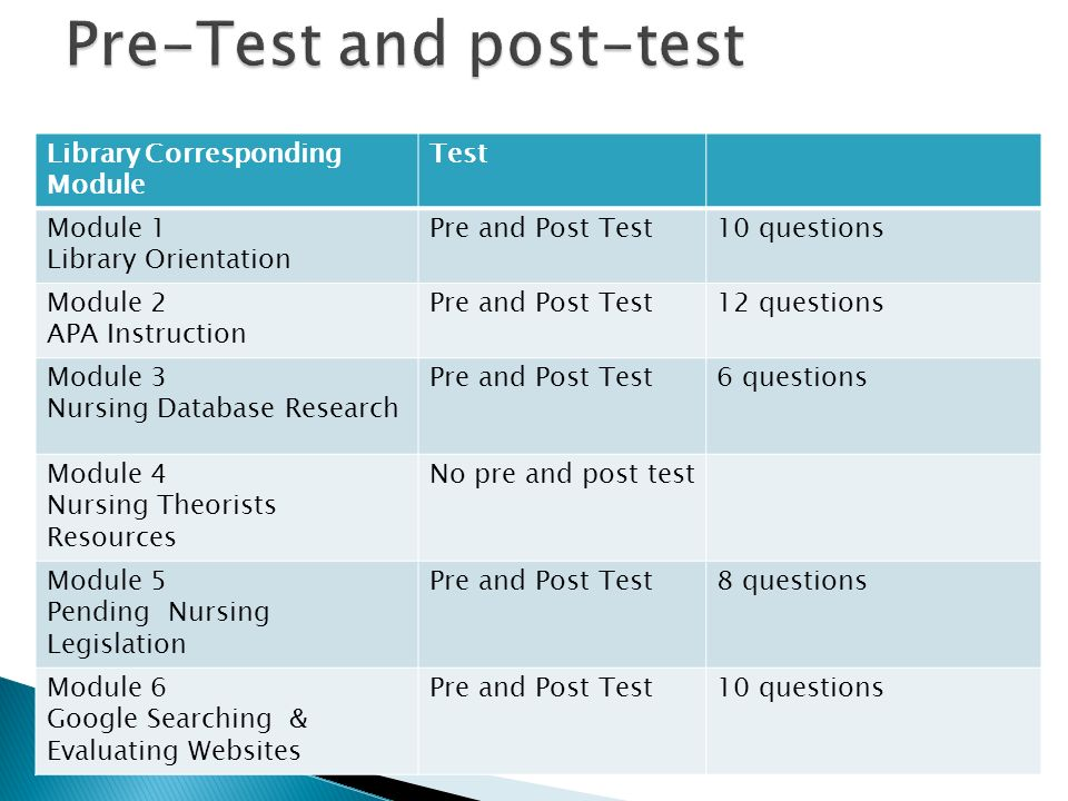 Library Corresponding Module Test Module 1 Library Orientation Pre and Post Test10 questions Module 2 APA Instruction Pre and Post Test12 questions Module 3 Nursing Database Research Pre and Post Test6 questions Module 4 Nursing Theorists Resources No pre and post test Module 5 Pending Nursing Legislation Pre and Post Test8 questions Module 6 Google Searching & Evaluating Websites Pre and Post Test10 questions