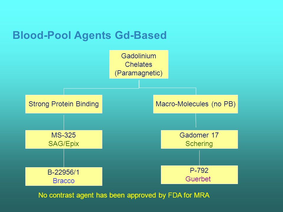 Blood-Pool Agents Gd-Based Gadolinium Chelates (Paramagnetic) Strong Protein BindingMacro-Molecules (no PB) MS-325 SAG/Epix B-22956/1 Bracco Gadomer 17 Schering P-792 Guerbet No contrast agent has been approved by FDA for MRA
